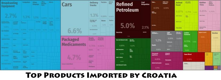 Top Products Imported by Croatia