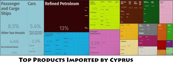 Top Products Imported by Cyprus