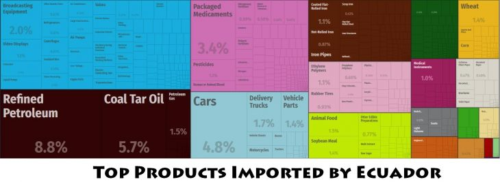 Top Products Imported by Ecuador