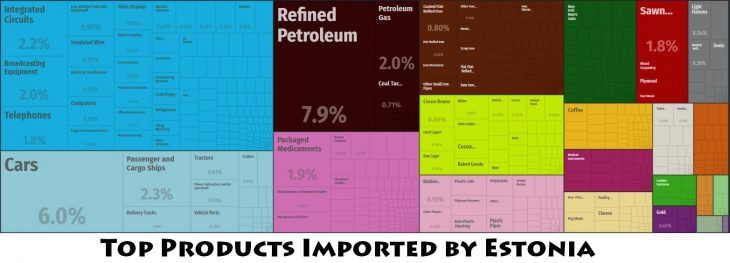 Top Products Imported by Estonia