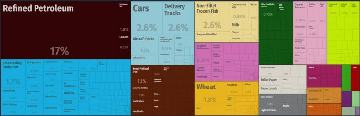 Top Products Imported by Fiji