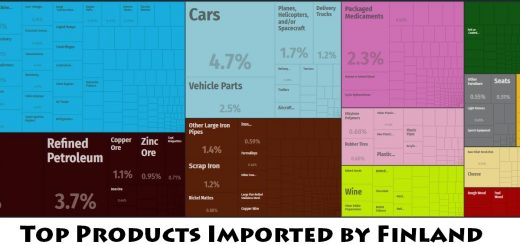 Top Products Imported by Finland