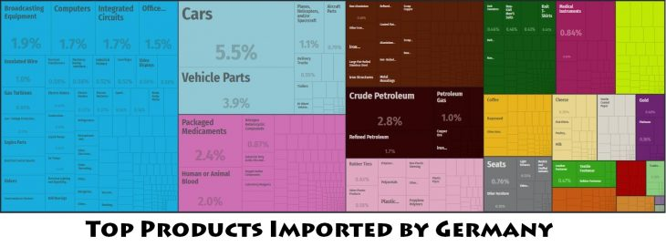 Top Products Imported by Germany