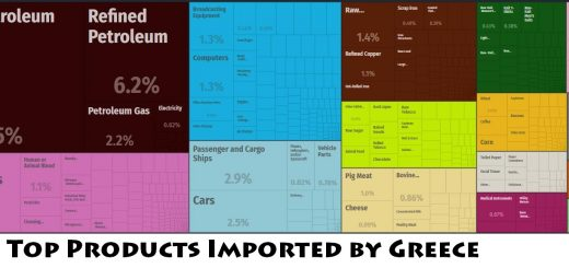 Top Products Imported by Greece