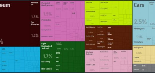 Top Products Imported by Guatemala