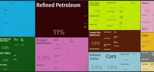 Top Products Imported by Honduras