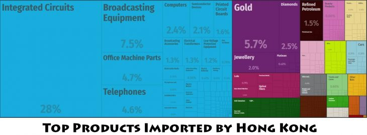 Top Products Imported by Hong Kong