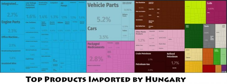 Top Products Imported by Hungary