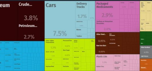 Top Products Imported by Jamaica