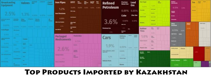 Top Products Imported by Kazakhstan
