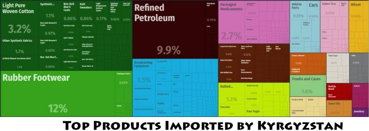 Top Products Imported by Kyrgyzstan