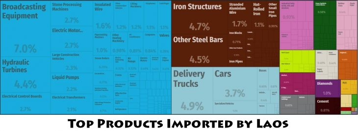 Top Products Imported by Laos