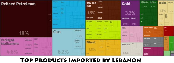 Top Products Imported by Lebanon