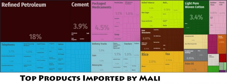 Top Products Imported by Mali