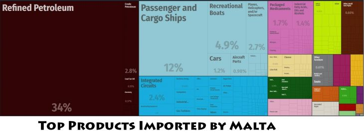 Top Products Imported by Malta