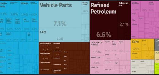 Top Products Imported by Mexico
