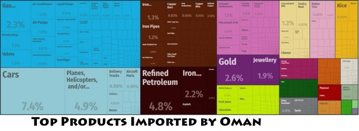 Top Products Imported by Oman