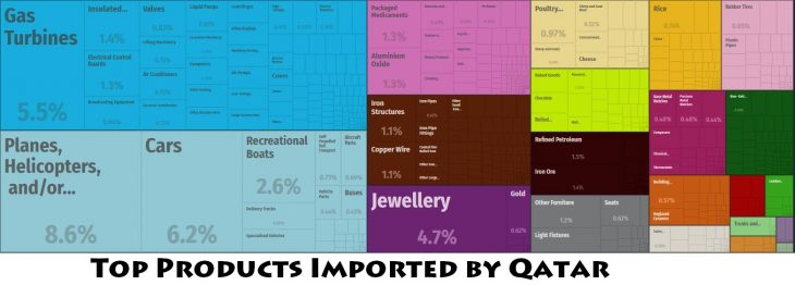 Top Products Imported by Qatar
