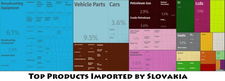 Top Products Imported by Slovakia