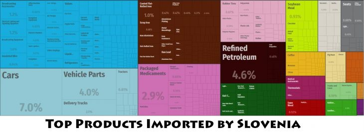 Top Products Imported by Slovenia