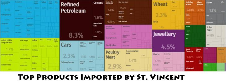 Top Products Imported by St. Vincent