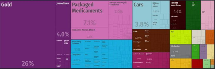 Top Products Imported by Switzerland