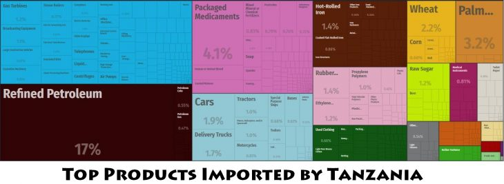 Top Products Imported by Tanzania
