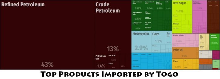 Top Products Imported by Togo