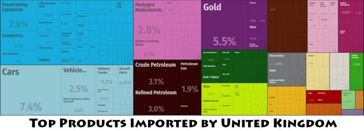 Top Products Imported by United Kingdom