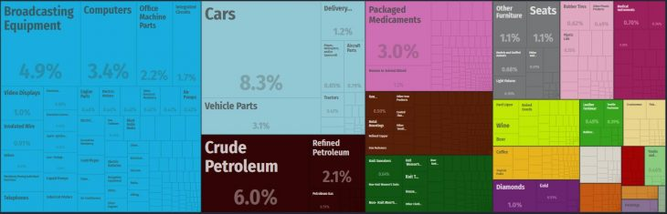 Top Products Imported by United States