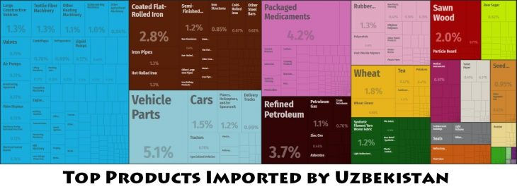 Top Products Imported by Uzbekistan