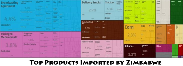 Top Products Imported by Zimbabwe