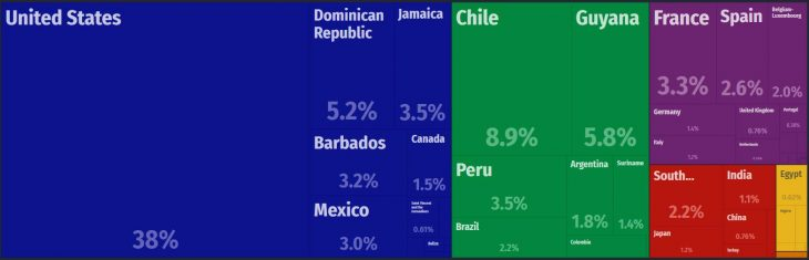 Trinidad and Tobago Major Exports