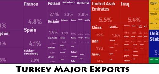 Turkey Major Exports
