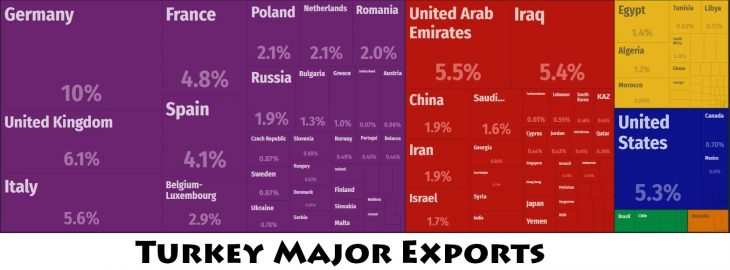 Turkey Major Exports