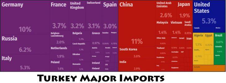 Turkey Major Imports
