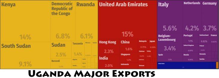 Uganda Major Exports