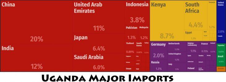 Uganda Major Imports