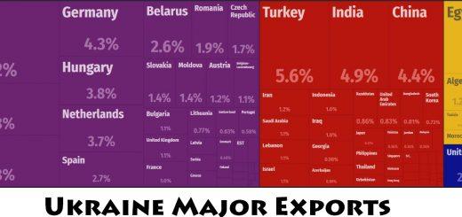 Ukraine Major Exports