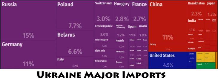 Ukraine Major Imports