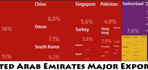 United Arab Emirates Major Exports