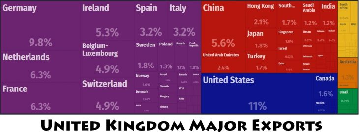 United Kingdom Major Exports