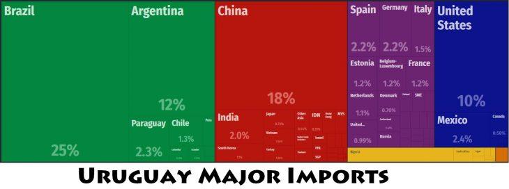 Uruguay Major Imports