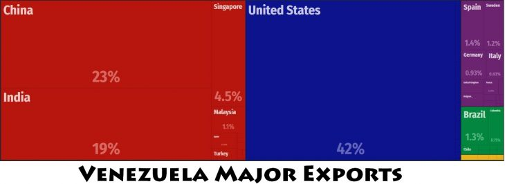 Venezuela Major Exports