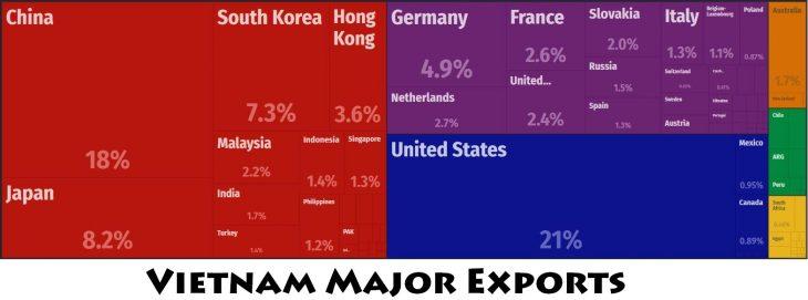 Vietnam Major Exports