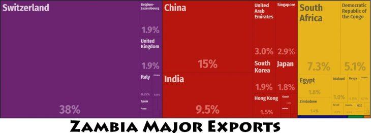 Zambia Major Exports