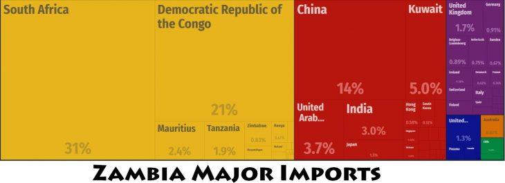 Zambia Major Imports