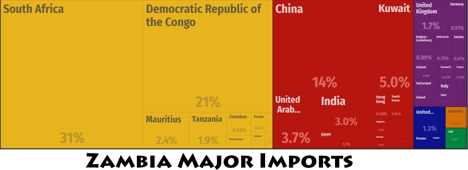 Zambia Major Trade Partners
