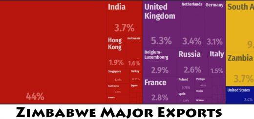 Zimbabwe Major Exports