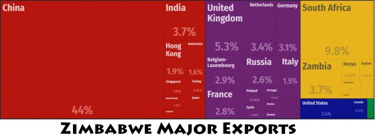 Zimbabwe Major Exports